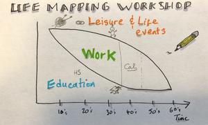 visual life mapping workshop